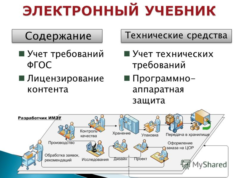 9 Содержание Технические средства Учет требований ФГОС Лицензирование контента Учет технических требований Программно- аппаратная защита