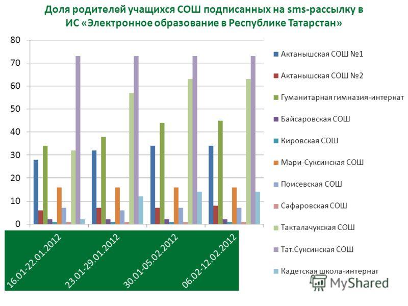 Доля родителей учащихся СОШ подписанных на sms-рассылку в ИС «Электронное образование в Республике Татарстан»