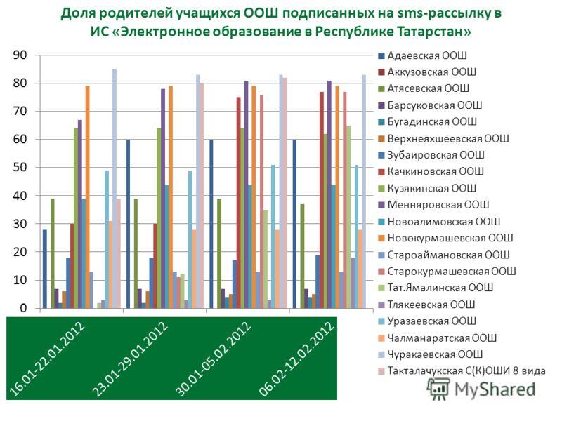 Доля родителей учащихся ООШ подписанных на sms-рассылку в ИС «Электронное образование в Республике Татарстан»
