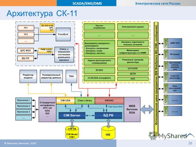 Электрические сети России SCADA/EMS/DMS Архитектура СК-11 © Монитор Электрик, 2010 26