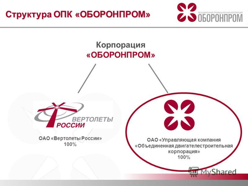 Структура ОПК «ОБОРОНПРОМ» Корпорация «ОБОРОНПРОМ» ОАО «Вертолеты России» 100% ОАО «Управляющая компания «Объединенная двигателестроительная корпорация» 100%