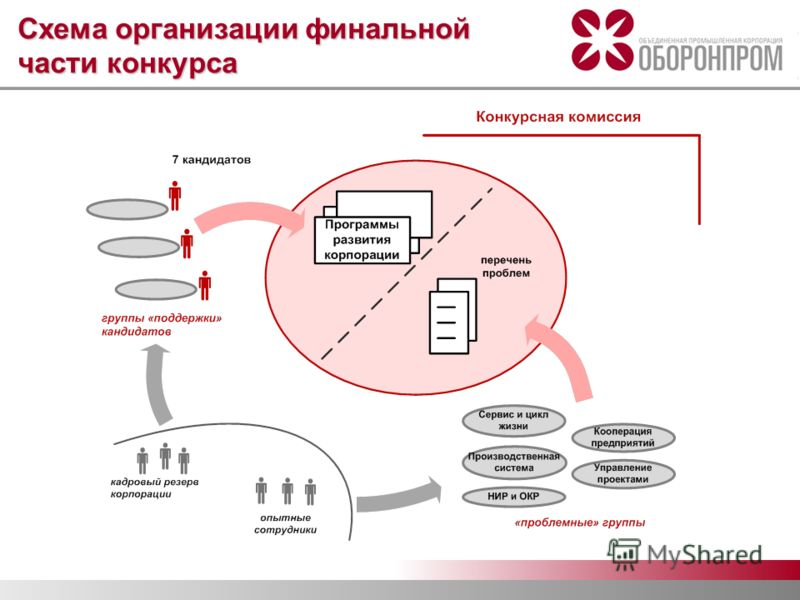 Схема организации финальной части конкурса