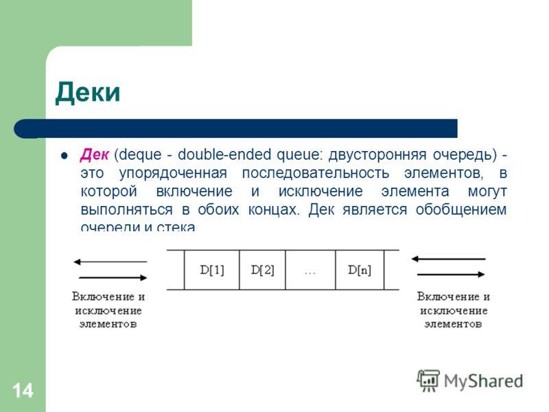 14 Деки Дек (deque - double-ended queue: двусторонняя очередь) - это упорядоченная последовательность элементов, в которой включение и исключение элемента могут выполняться в обоих концах. Дек является обобщением очереди и стека.