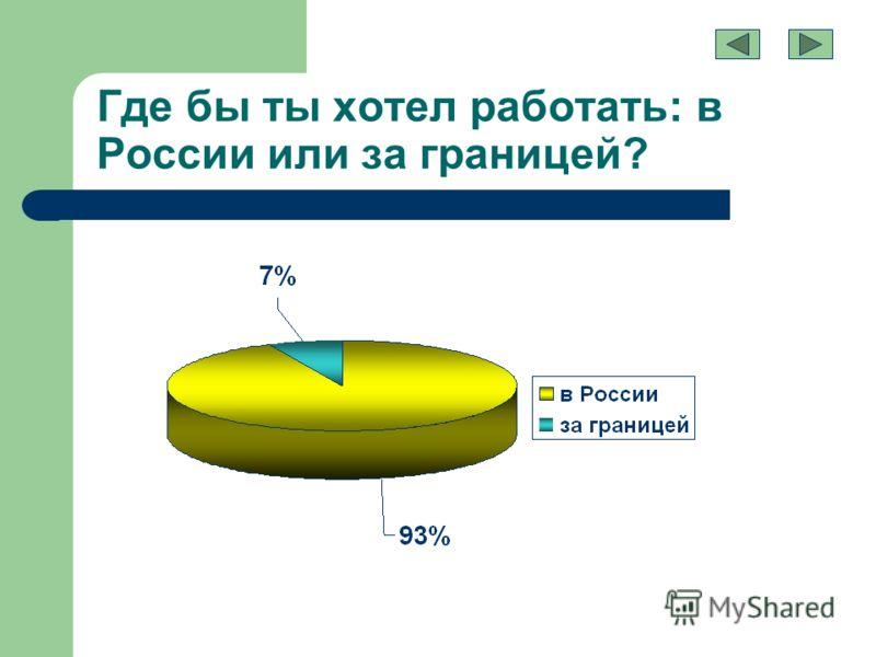 Где бы ты хотел работать: в России или за границей?
