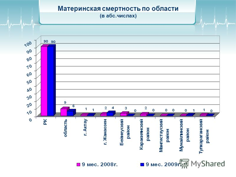 Материнская смертность по области (в абс.числах)