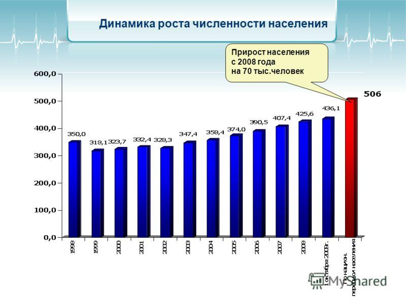 Динамика роста численности населения Прирост населения с 2008 года на 70 тыс.человек