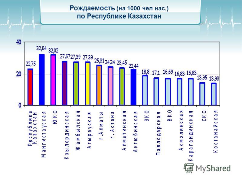 Рождаемость (на 1000 чел нас.) по Республике Казахстан