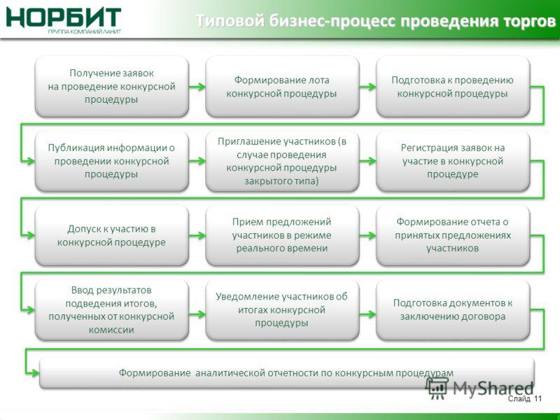 При проведении конкурса электронного аукциона информация о контрактной службе