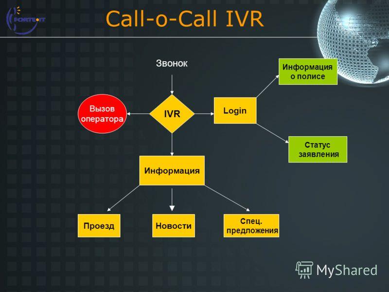 Call-o-Call IVR IVR Вызов оператора Login Информация Проезд Новости Спец. предложения Информация о полисе Статус заявления Звонок