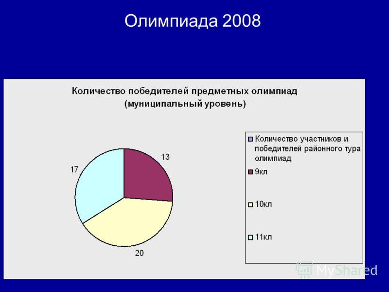 Олимпиада 2008