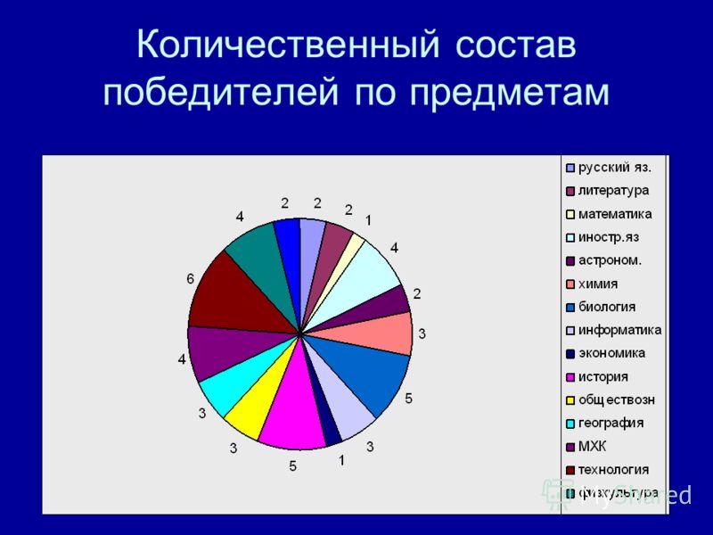 Количественный состав победителей по предметам