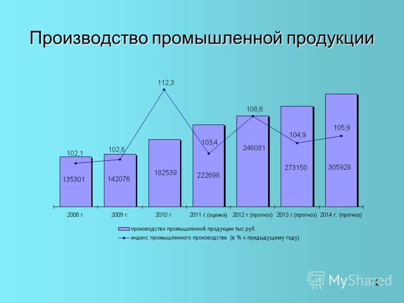 12 Производство промышленной продукции