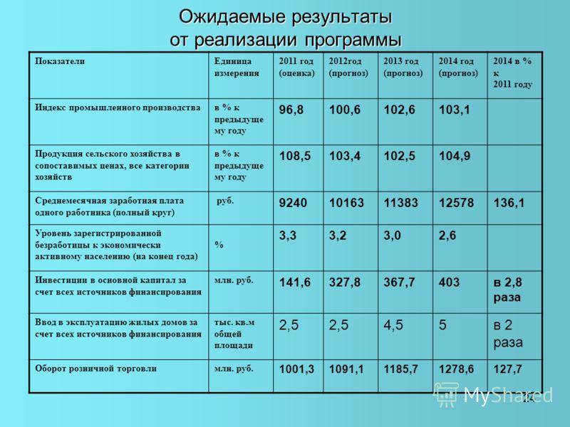 24 Ожидаемые результаты от реализации программы ПоказателиЕдиница измерения 2011 год (оценка) 2012год (прогноз) 2013 год (прогноз) 2014 год (прогноз) 2014 в % к 2011 году Индекс промышленного производствав % к предыдуще му году 96,8100,6102,6103,1 Пр