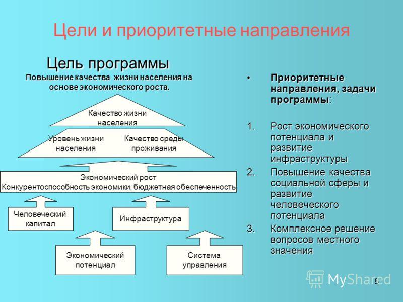 5 Цели и приоритетные направления Приоритетные направления, задачи программы:Приоритетные направления, задачи программы: 1.Рост экономического потенциала и развитие инфраструктуры 2.Повышение качества социальной сферы и развитие человеческого потенци
