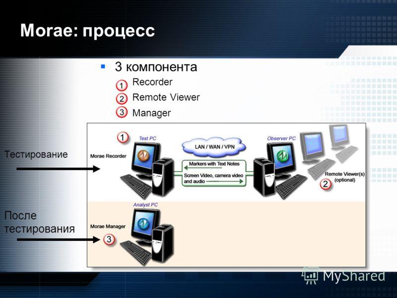 Morae: процесс 3 компонента –Recorder –Remote Viewer –Manager Тестирование После тестирования