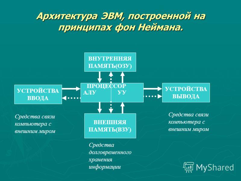Архитектура ЭВМ, построенной на принципах фон Неймана. ВНУТРЕННЯЯ ПАМЯТЬ(ОЗУ) УСТРОЙСТВА ВВОДА УСТРОЙСТВА ВЫВОДА ВНЕШНЯЯ ПАМЯТЬ(ВЗУ) АЛУ УУ Средства связи компьютера с внешним миром Средства долговременного хранения информации Средства связи компьюте