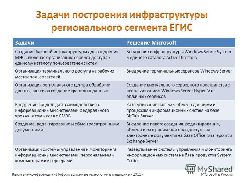 Выставка-конференция «Информационные технологии в медицине - 2011» Microsoft в России ЗадачиРешение Microsoft