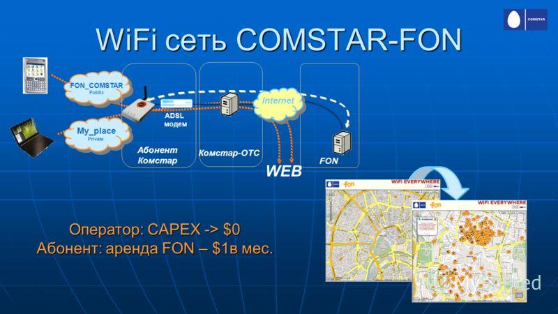 11 WiFi сеть COMSTAR-FON Dual-mode Terminal FON ADSL модем Internet Абонент Комстар FON_COMSTAR Public My_place Private Комстар-ОТС WEB Оператор: CAPEX -> $0 Абонент: аренда FON – $1в мес.