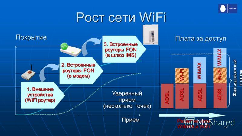 12 Рост сети WiFi 1. Внешние устройства (WiFi роутер) 2. Встроенные роутеры FON (в модем) 3. Встроенные роутеры FON (в шлюз IMS) Уверенный прием (несколько точек) Прием Покрытие Плата за доступ ADSL WiMAX WiMAX Wi-Fi ADSL ADSL Фиксированный платеж Ра