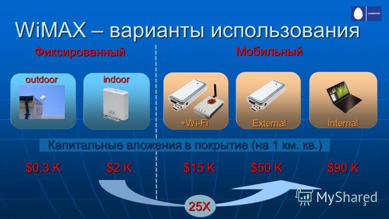 3 WiMAX – варианты использования Фиксированный $0,3 K Капитальные вложения в покрытие (на 1 км. кв.) $2 K $15 K 25Х $50 K $90 K Мобильный outdoor indoor +Wi-Fi External Internal
