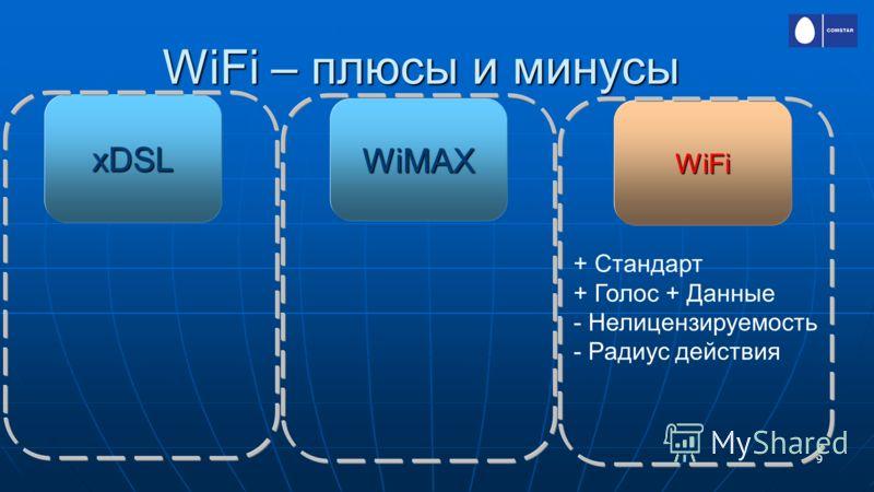 9 WiFi – плюсы и минусы WiFi WiMAX xDSL + Стандарт + Голос + Данные - Нелицензируемость - Радиус действия