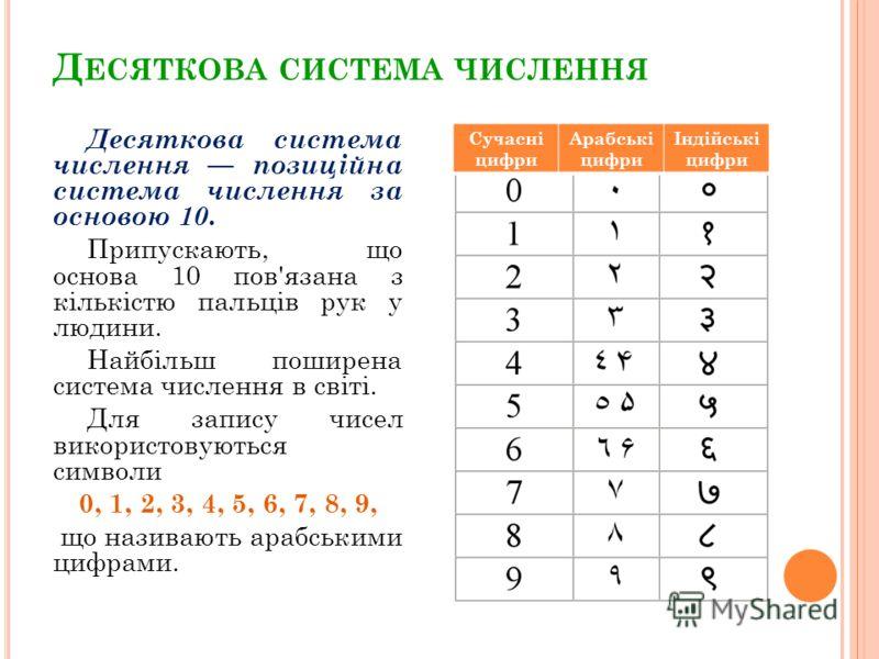 Д ЕСЯТКОВА СИСТЕМА ЧИСЛЕННЯ Десяткова система числення позиційна система числення за основою 10. Припускають, що основа 10 пов'язана з кількістю пальців рук у людини. Найбільш поширена система числення в світі. Для запису чисел використовуються симво