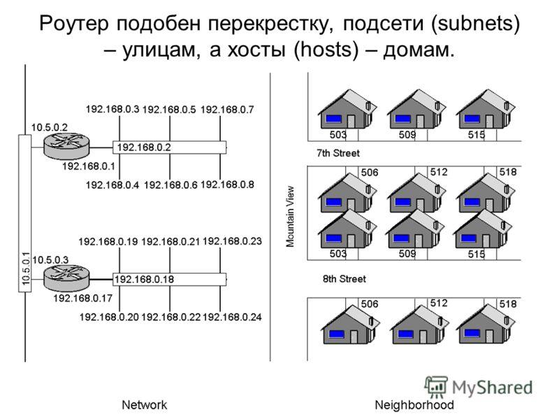 Роутер подобен перекрестку, подсети (subnets) – улицам, а хосты (hosts) – домам.