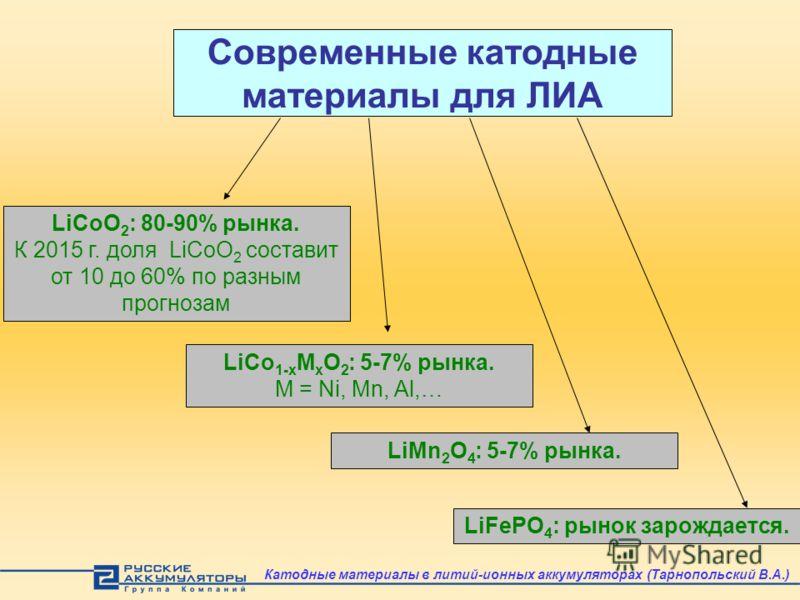 Современные катодные материалы для ЛИА LiCoO 2 : 80-90% рынка. К 2015 г. доля LiCoO 2 составит от 10 до 60% по разным прогнозам LiCo 1-x M x O 2 : 5-7% рынка. M = Ni, Mn, Al,… LiMn 2 O 4 : 5-7% рынка. LiFePO 4 : рынок зарождается. Катодные материалы
