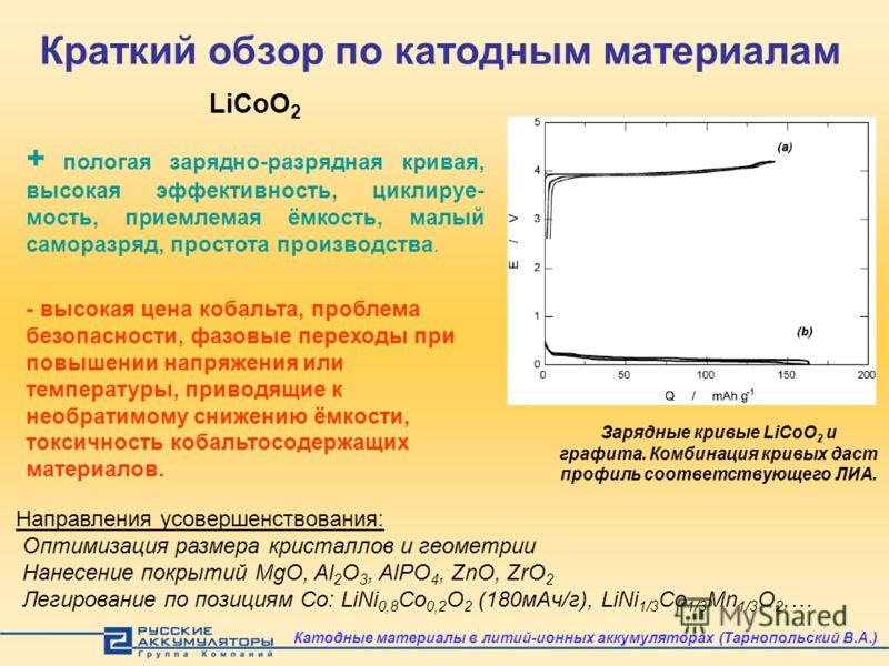 Краткий обзор по катодным материалам LiCoO 2 + пологая зарядно-разрядная кривая, высокая эффективность, циклируе- мость, приемлемая ёмкость, малый саморазряд, простота производства. Направления усовершенствования: Oптимизация размера кристаллов и гео