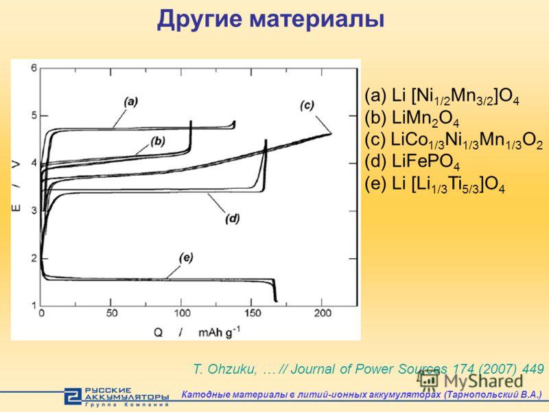 Другие материалы T. Ohzuku, … // Journal of Power Sources 174 (2007) 449 (a) Li [Ni 1/2 Mn 3/2 ]O 4 (b) LiMn 2 O 4 (c) LiCo 1/3 Ni 1/3 Mn 1/3 O 2 (d) LiFePO 4 (e) Li [Li 1/3 Ti 5/3 ]O 4 Катодные материалы в литий-ионных аккумуляторах (Тарнопольский В