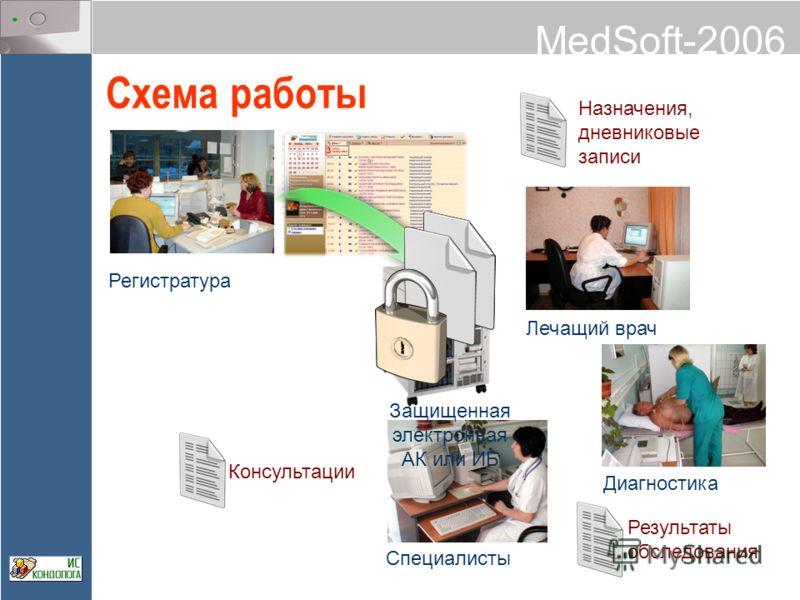 MedSoft-2006 Схема работы Регистратура Лечащий врач Специалисты Диагностика Назначения, дневниковые записи Результаты обследования Консультации Защищенная электронная АК или ИБ