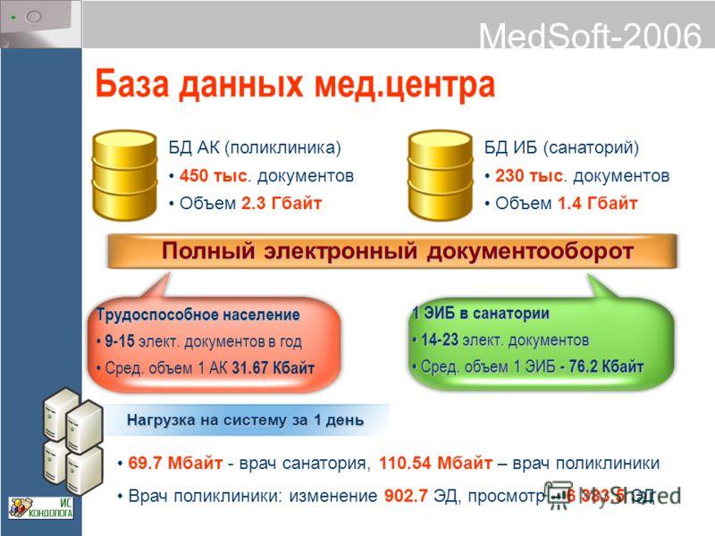 MedSoft-2006 База данных мед.центра БД АК (поликлиника) 450 тыс. документов Объем 2.3 Гбайт БД ИБ (санаторий) 230 тыс. документов Объем 1.4 Гбайт Полный электронный документооборот Трудоспособное население 9-15 элект. документов в год Сред. объем 1 А