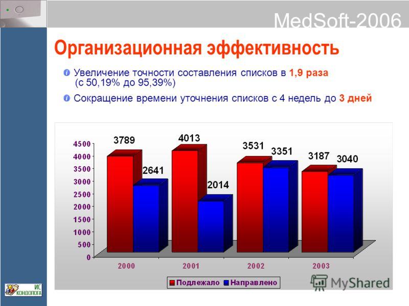 MedSoft-2006 Организационная эффективность Увеличение точности составления списков в 1,9 раза (с 50,19% до 95,39%) Сокращение времени уточнения списков с 4 недель до 3 дней