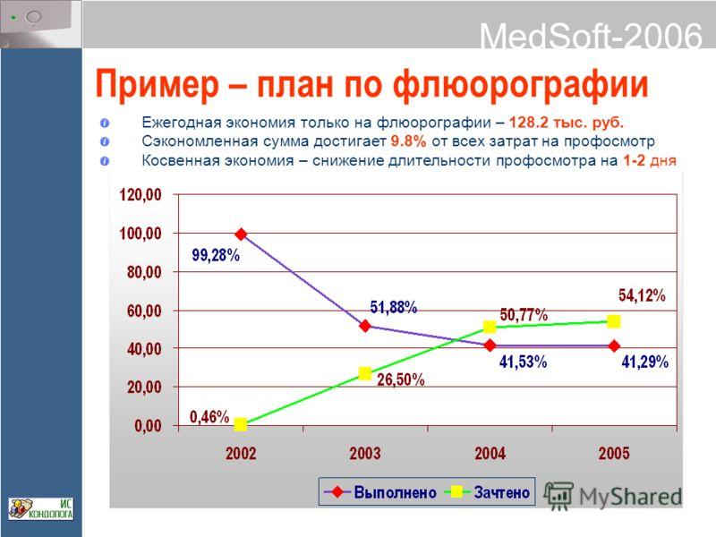 MedSoft-2006 Пример – план по флюорографии Ежегодная экономия только на флюорографии – 128.2 тыс. руб. Сэкономленная сумма достигает 9.8% от всех затрат на профосмотр Косвенная экономия – снижение длительности профосмотра на 1-2 дня
