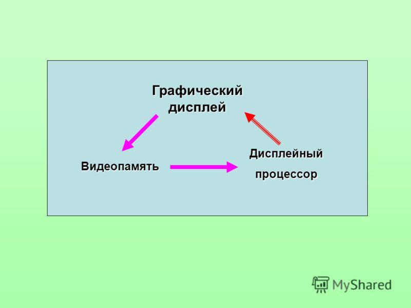 Графический дисплей Видеопамять Дисплейныйпроцессор