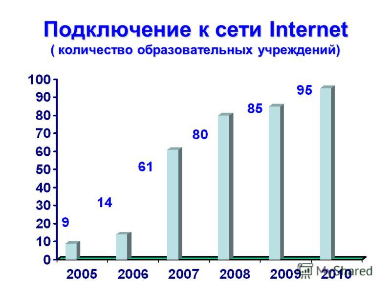 Подключение к сети Internet ( количество образовательных учреждений)