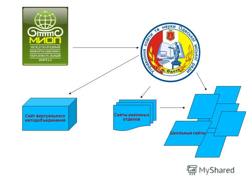 Сайты районных отделов Школьные сайты Сайт виртуального методобъединения