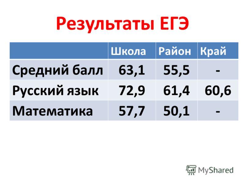 Результаты ЕГЭ ШколаРайонКрай Средний балл63,155,5- Русский язык72,961,460,6 Математика57,750,1-