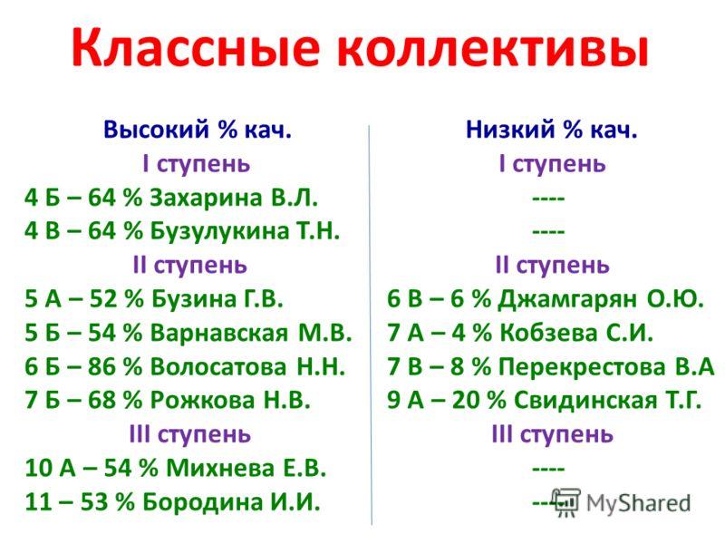 Классные коллективы Высокий % кач. Низкий % кач. I ступеньI ступень 4 Б – 64 % Захарина В.Л.---- 4 В – 64 % Бузулукина Т.Н.---- II ступеньII ступень 5 А – 52 % Бузина Г.В.6 В – 6 % Джамгарян О.Ю. 5 Б – 54 % Варнавская М.В.7 А – 4 % Кобзева С.И. 6 Б –