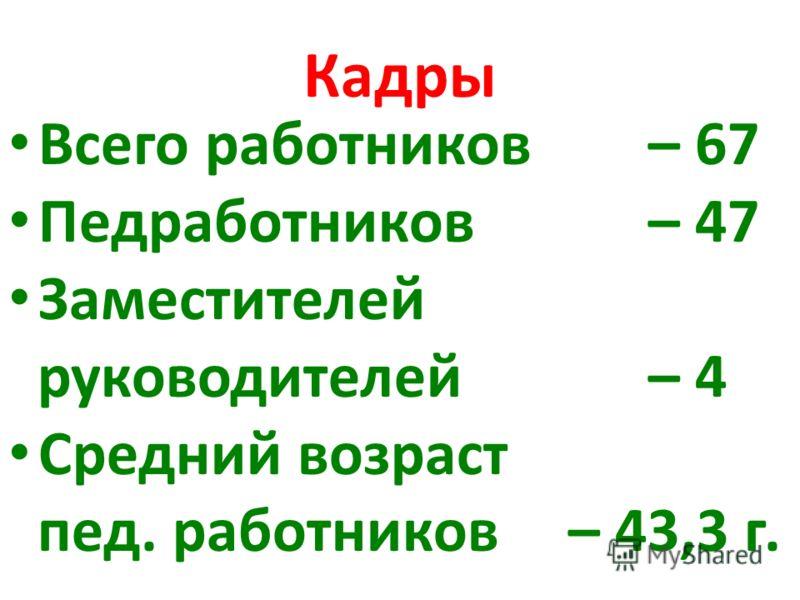 Кадры Всего работников – 67 Педработников – 47 Заместителей руководителей – 4 Средний возраст пед. работников – 43,3 г.