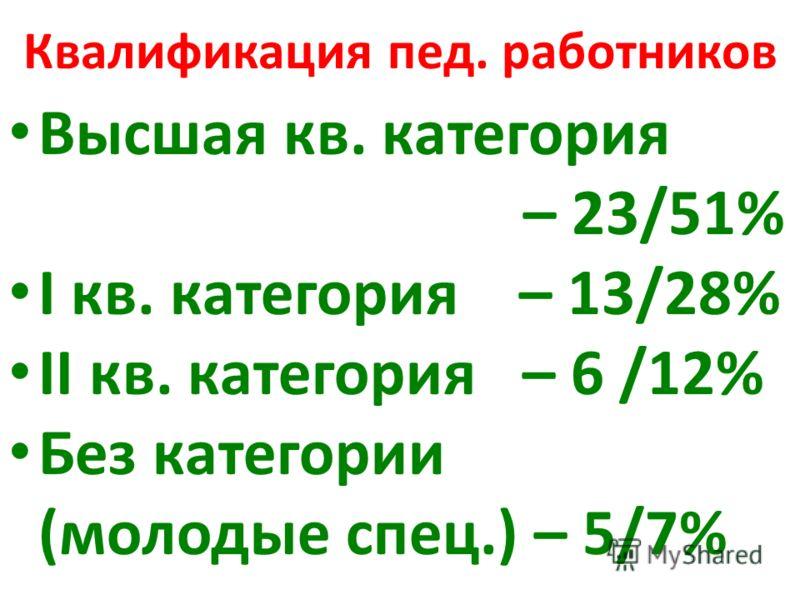 Квалификация пед. работников Высшая кв. категория – 23/51% I кв. категория – 13/28% II кв. категория – 6 /12% Без категории (молодые спец.) – 5/7%