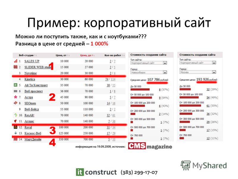 Пример: корпоративный сайт Можно ли поступить также, как и с ноутбуками??? Разница в цене от средней – 1 000%