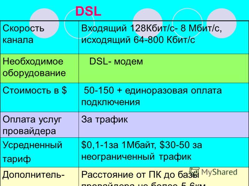 DSL Скорость канала Входящий 128Кбит/с- 8 Мбит/с, исходящий 64-800 Кбит/с Необходимое оборудование DSL- модем Стоимость в $ 50-150 + единоразовая оплата подключения Оплата услуг провайдера За трафик Усредненный тариф $0,1-1за 1Мбайт, $30-50 за неогра