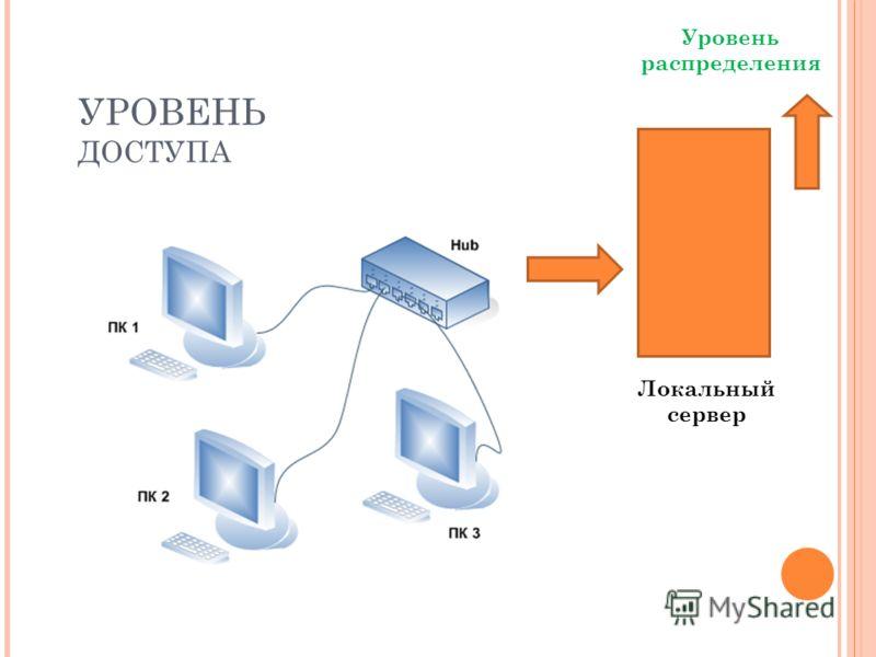 УРОВЕНЬ ДОСТУПА Уровень распределения Локальный сервер