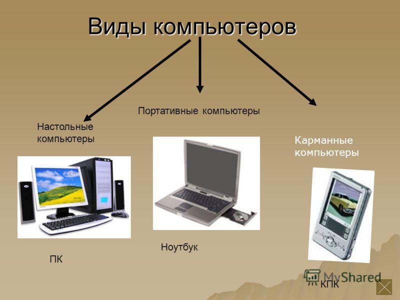 Виды компьютеров Настольные компьютеры Портативные компьютеры Ноутбук КПК ПК Карманные компьютеры