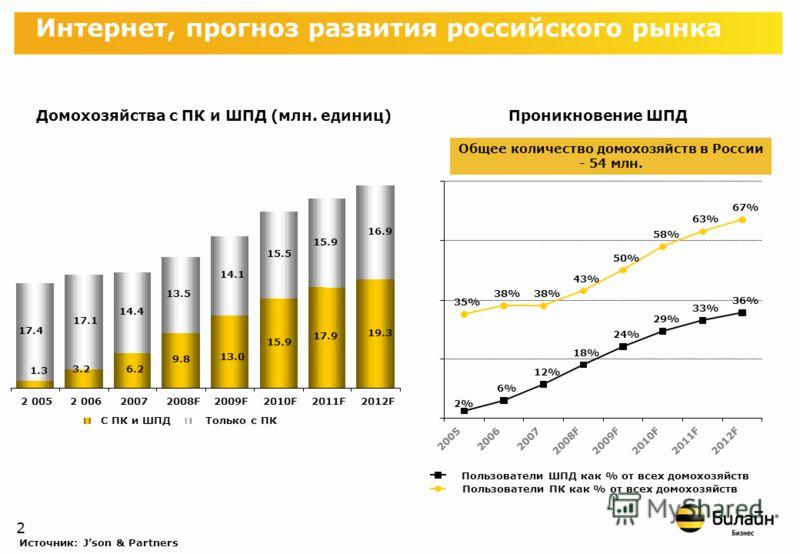 1 В 1998 году была проведена первая перепись пользователей русскоязычного Интернета. Их количество составило около 1 млн. человек. В 2009 году эта цифра превысила 50 млн. пользователей Количество RUнет-пользователей быстро растет