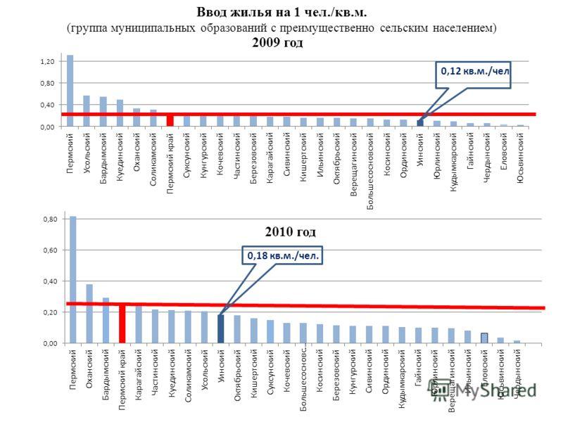 0,18 кв.м./чел. Ввод жилья на 1 чел./кв.м. (группа муниципальных образований с преимущественно сельским населением) 2009 год 2010 год