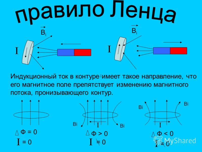 Индукционный ток в контуре имеет такое направление, что его магнитное поле препятствует изменению магнитного потока, пронизывающего контур. ВiВi BiBi Ф = 0 Ф > 0Ф < 0 = 0 Bi