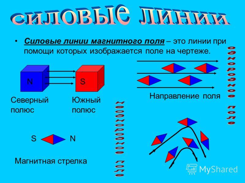 Силовые линии магнитного поля – это линии при помощи которых изображается поле на чертеже. Направление поля Северный полюс NS Южный полюс Магнитная стрелка NS