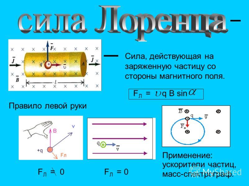 Сила, действующая на заряженную частицу со стороны магнитного поля. Правило левой руки F Л = q B sin F Л = 0 Применение: ускорители частиц, масс-спектрограф.